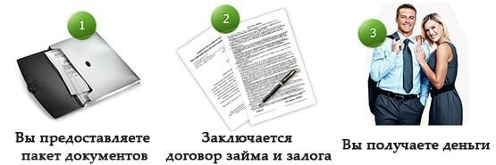 Взять займ в минске под залог ссуда недвижимого имущества украина