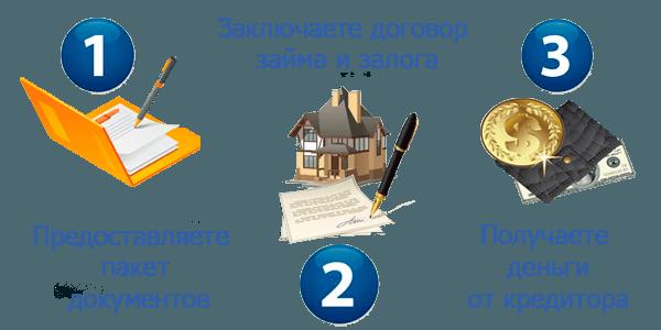 Деньги под залог квартиры в беларуси как сэкономить деньги на авто